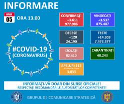Covid-19 în Bihor - 97 cazuri noi și 8 decese