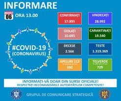 Covid-19 în Bihor - Un deces și 35 de infectări noi