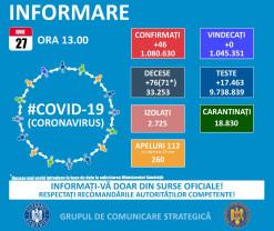 Covid-19 în Bihor, în weekend - Două cazuri noi și două decese