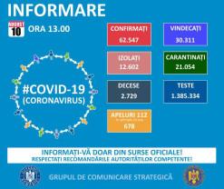 Covid-19 în Bihor - 35 de infectări noi și 25 de persoane internate